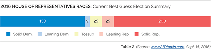 2016-house-races-summary